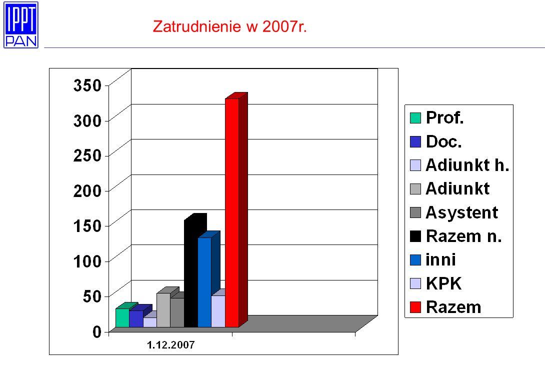Liczba doktorantów Stypendia: 1 rok - 1200 zł 2 rok - 1300 zł 3 rok - 1400 zł 4 rok - 1500 zł Stan na 31.XII 2007