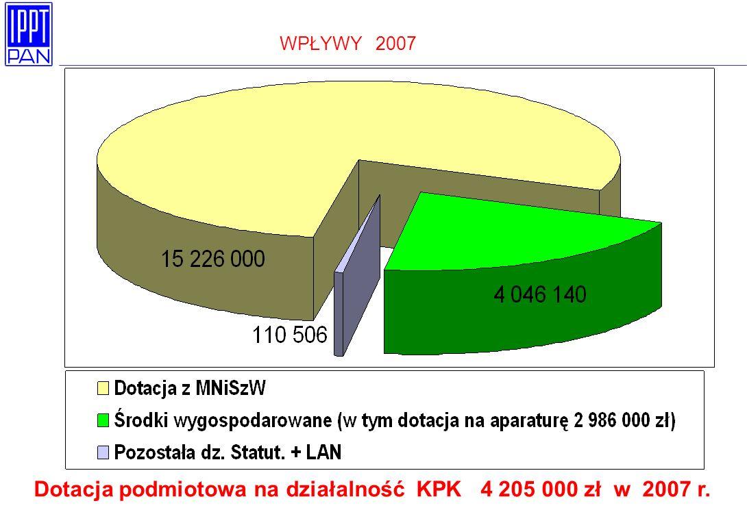 WPŁYWY 2007 Dotacja podmiotowa na działalność KPK 4 205 000 zł w 2007 r.