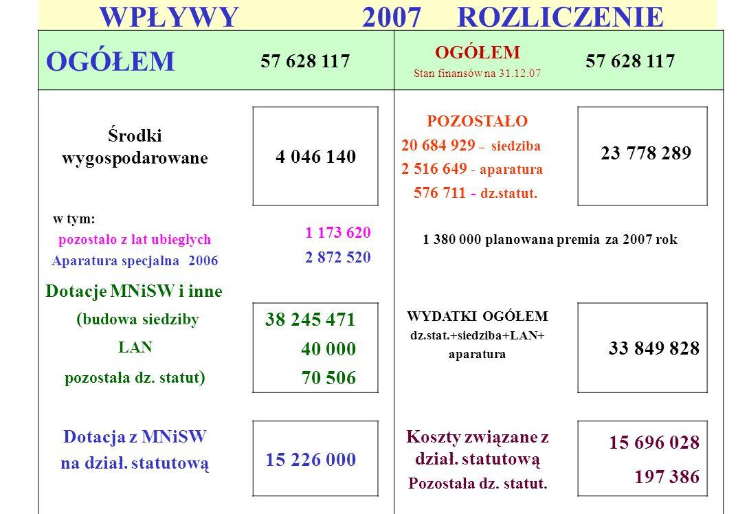WPŁYWY 2007 ( bez inwestycji ) OGÓŁEM 19 382 646 OGÓŁEM Stan finansów na 31.12.07 19 382 646 Środki wygospodarowane 4 046 140 POZOSTAŁO w tym: 3 093 360 w tym: Aparatura specjalna 2006 pozostało z lat ubiegłych 2 872 520 1 173 620 Aparatura 2 516 649 do dyspozycji 576 711 Planowana premia za 2007 r.