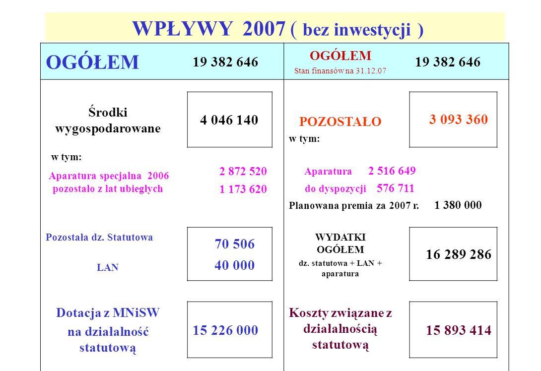 Współpraca zagraniczna Metz, Paris, Aix-en-Provence, Grenoble, Marsylia, Orsay, Ecole Polytechnique, Palaiseau (Francja) Barcelona, Alicante (Hiszpania) Kyoto, Nara, Aichi Institute of Technology (Japonia) Berlin, Darmstadt, Hamburg, Hannover (Niemcy) Baton Rouge, Philadelfia, Notre Dame (USA) Thessaloniki (Grecja) Florencja, Neapol (Włochy) Cardiff (UK) Wyjazdy w roku 2007: 577 (IPPT – 253, KMM – 60, KPK – 264) Przyjazdy w roku 2007: 36 Wspólne publikacje w 2004r - 50, w tym z listy Filadelfijskiej - 27 2005r - 37 - 24 2006r - 34 - 26 2007r – 35- 23