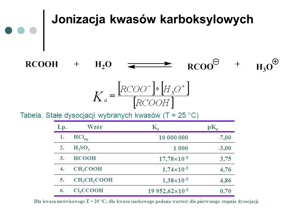 Jonizacja kwasów karboksylowych Lp.WzórKaKa pK a 1.HCl aq. 10 000 000-7,00 2.H 2 SO 4 1 000-3,00 3.HCOOH 17,78 10 -5 3,75 4.CH 3 COOH 1,74 10 -5 4,76