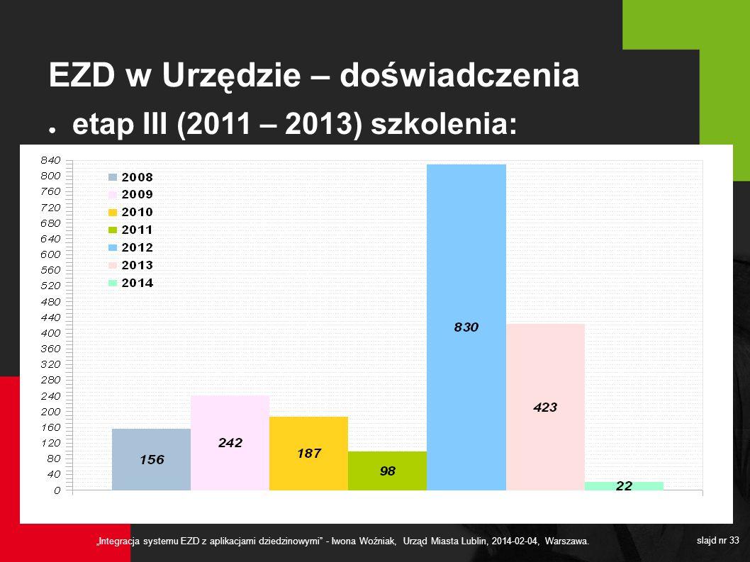 Integracja systemu EZD z aplikacjami dziedzinowymi - Iwona Woźniak, Urząd Miasta Lublin, 2014-02-04, Warszawa. slajd nr 33 EZD w Urzędzie – doświadcze