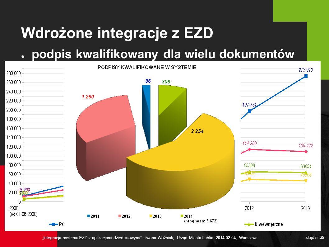 Integracja systemu EZD z aplikacjami dziedzinowymi - Iwona Woźniak, Urząd Miasta Lublin, 2014-02-04, Warszawa. slajd nr 39 Wdrożone integracje z EZD p