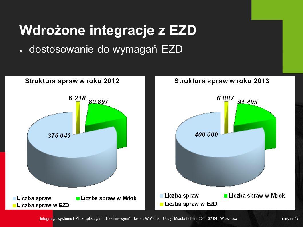Integracja systemu EZD z aplikacjami dziedzinowymi - Iwona Woźniak, Urząd Miasta Lublin, 2014-02-04, Warszawa. slajd nr 47 Wdrożone integracje z EZD d
