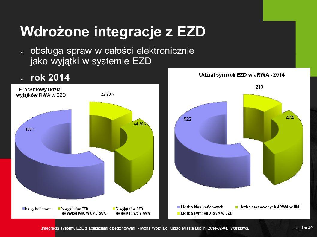 Integracja systemu EZD z aplikacjami dziedzinowymi - Iwona Woźniak, Urząd Miasta Lublin, 2014-02-04, Warszawa. slajd nr 49 Wdrożone integracje z EZD o