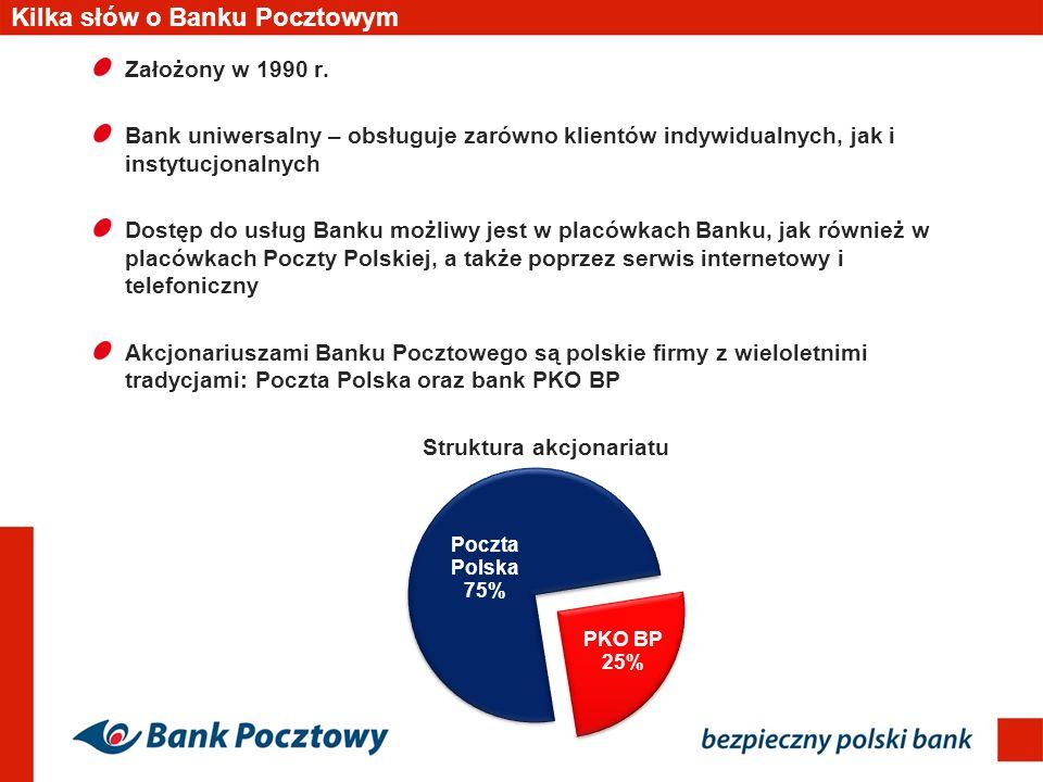 Kilka słów o Banku Pocztowym Założony w 1990 r. Bank uniwersalny – obsługuje zarówno klientów indywidualnych, jak i instytucjonalnych Dostęp do usług