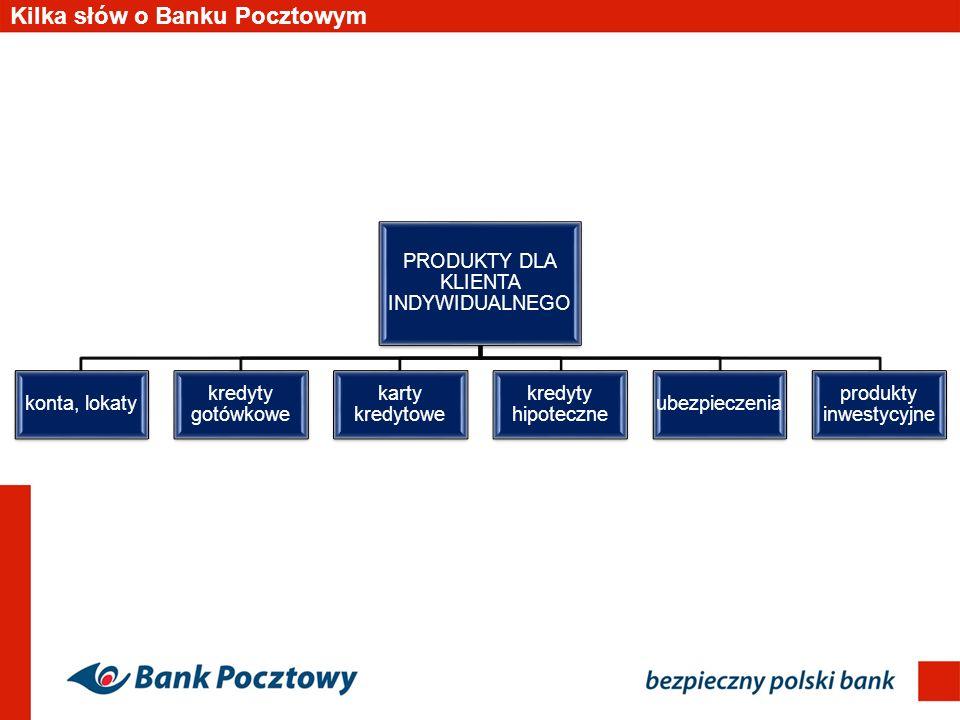 Konto osobiste w Banku Pocztowym