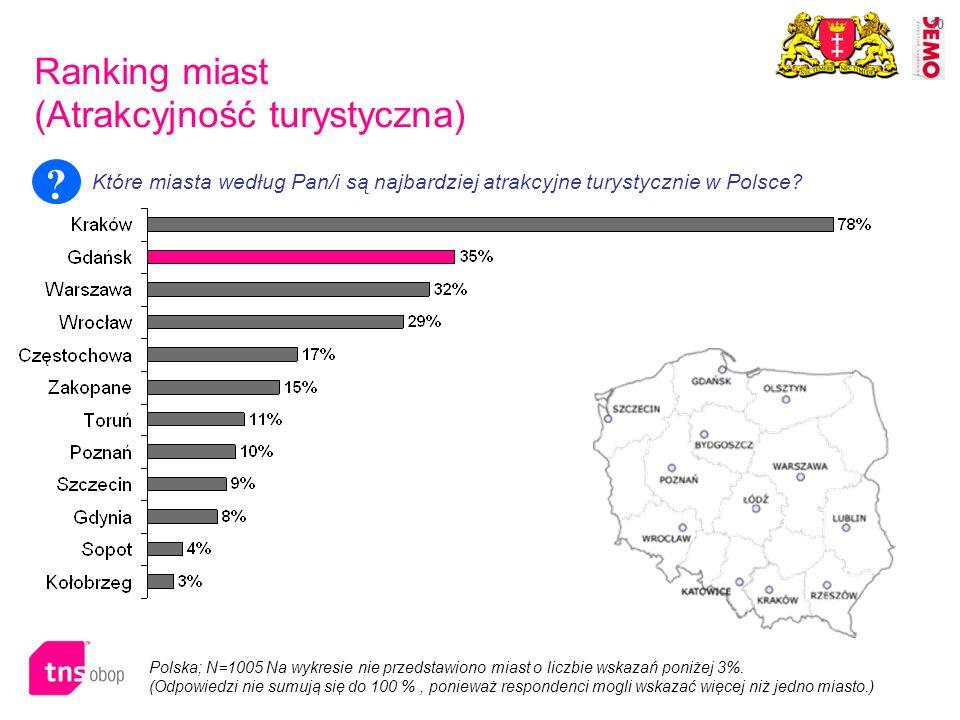 10 Ranking miast (Atrakcyjność turystyczna) Które miasta według Pan/i są najbardziej atrakcyjne turystycznie w Polsce? ? Polska; N=1005 Na wykresie ni