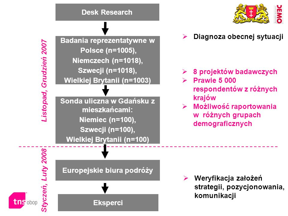 Badania reprezentatywne w Polsce (n=1005), Niemczech (n=1018), Szwecji (n=1018), Wielkiej Brytanii (n=1003) Desk Research Sonda uliczna w Gdańsku z mi