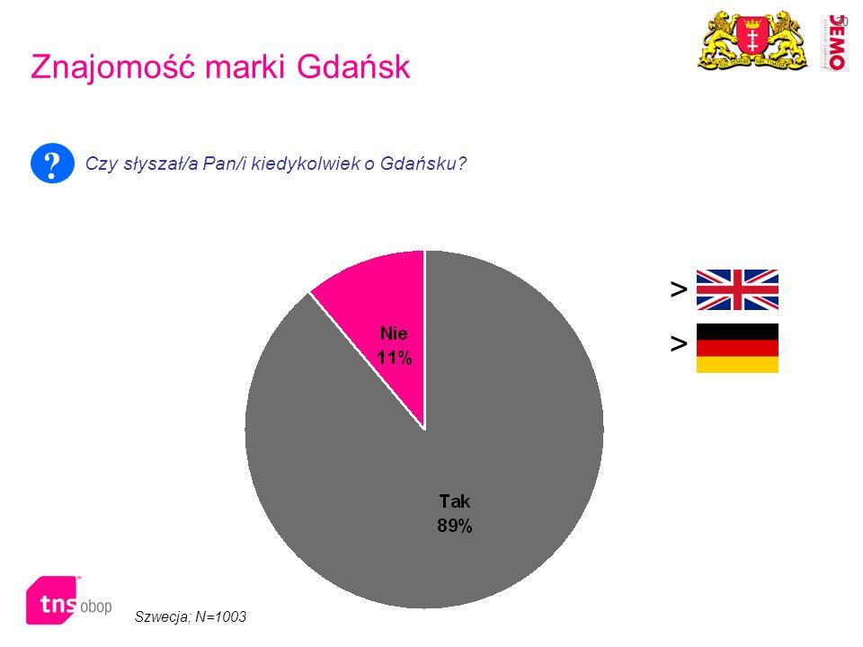 20 Szwecja; N=1003 Znajomość marki Gdańsk Czy słyszał/a Pan/i kiedykolwiek o Gdańsku? ? > >
