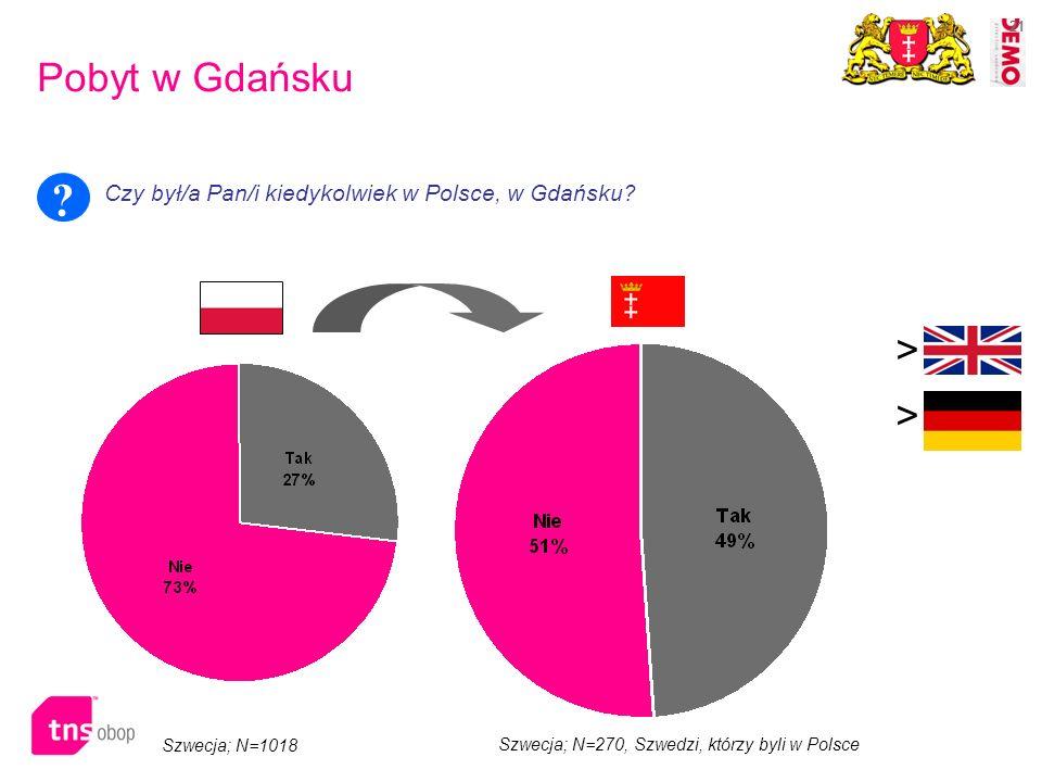 21 Pobyt w Gdańsku Czy był/a Pan/i kiedykolwiek w Polsce, w Gdańsku? ? > > Szwecja; N=270, Szwedzi, którzy byli w Polsce Szwecja; N=1018