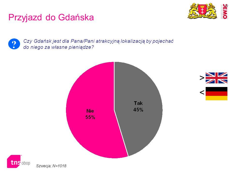 22 Szwecja; N=1018 > < Przyjazd do Gdańska Czy Gdańsk jest dla Pana/Pani atrakcyjną lokalizacją by pojechać do niego za własne pieniądze? ?