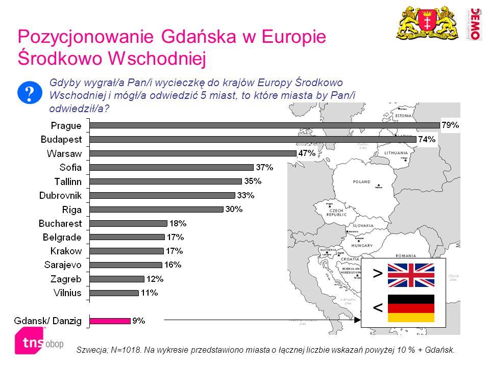 23 Szwecja; N=1018. Na wykresie przedstawiono miasta o łącznej liczbie wskazań powyżej 10 % + Gdańsk. > < Pozycjonowanie Gdańska w Europie Środkowo Ws