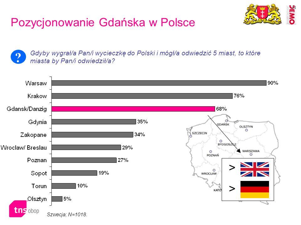 24 Szwecja; N=1018. > > Pozycjonowanie Gdańska w Polsce Gdyby wygrał/a Pan/i wycieczkę do Polski i mógł/a odwiedzić 5 miast, to które miasta by Pan/i