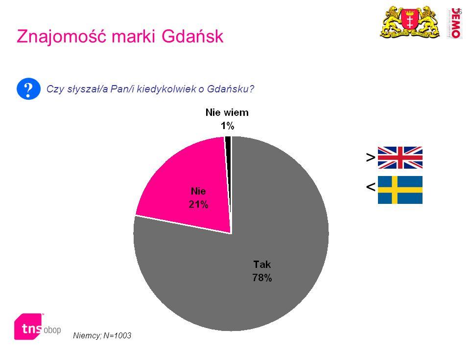 26 Niemcy; N=1003 Znajomość marki Gdańsk Czy słyszał/a Pan/i kiedykolwiek o Gdańsku? ? > <