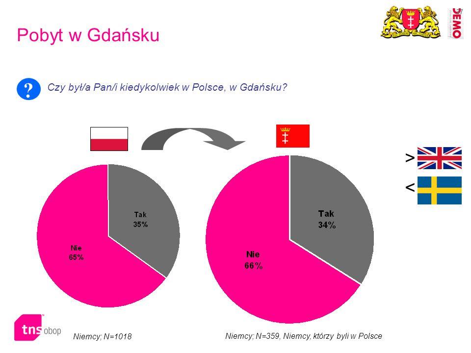 27 Pobyt w Gdańsku Czy był/a Pan/i kiedykolwiek w Polsce, w Gdańsku? ? > < Niemcy; N=359, Niemcy, którzy byli w Polsce Niemcy; N=1018
