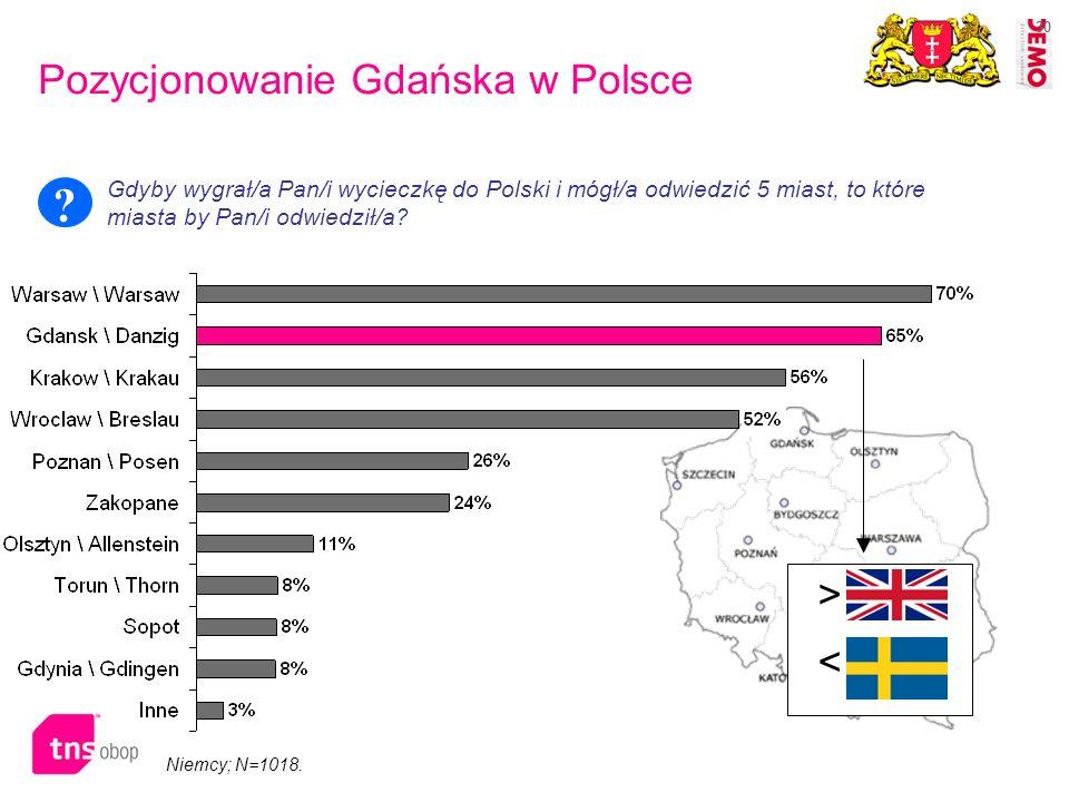 30 Niemcy; N=1018. > < Pozycjonowanie Gdańska w Polsce Gdyby wygrał/a Pan/i wycieczkę do Polski i mógł/a odwiedzić 5 miast, to które miasta by Pan/i o