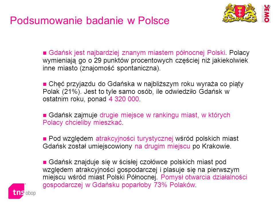 32 Podsumowanie badanie w Polsce Gdańsk jest najbardziej znanym miastem północnej Polski. Polacy wymieniają go o 29 punktów procentowych częściej niż