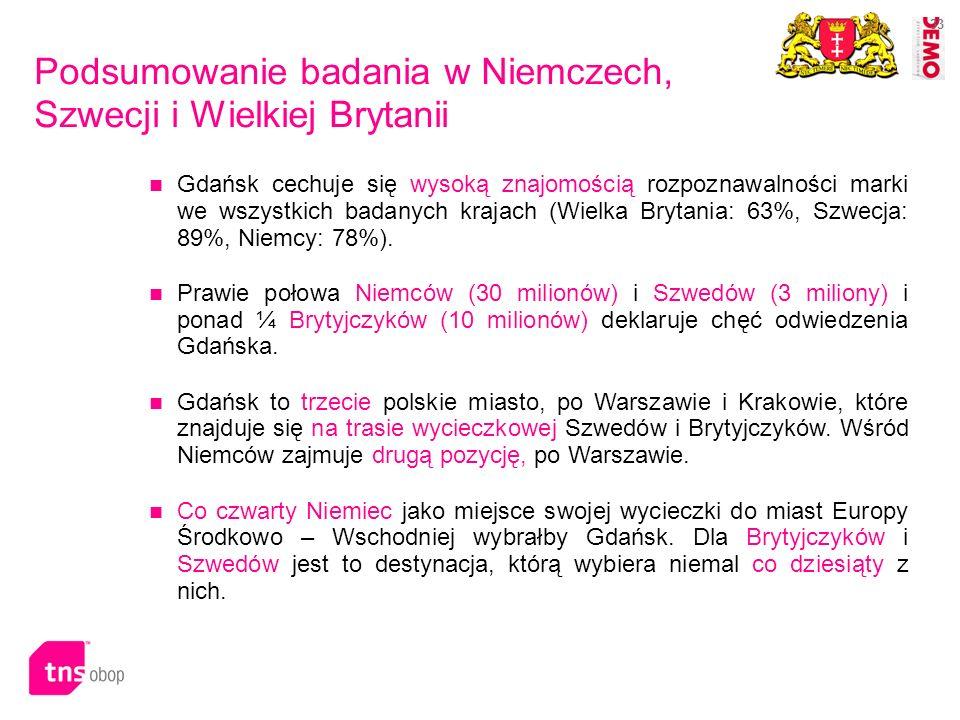 33 Podsumowanie badania w Niemczech, Szwecji i Wielkiej Brytanii Gdańsk cechuje się wysoką znajomością rozpoznawalności marki we wszystkich badanych k