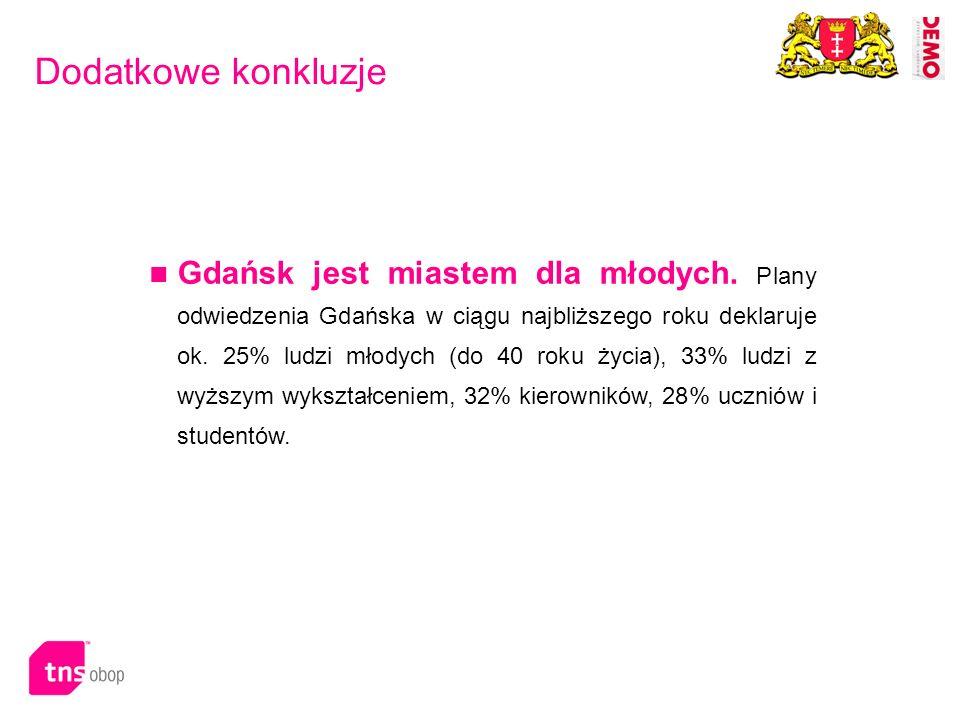 Dodatkowe konkluzje Gdańsk jest miastem dla młodych. Plany odwiedzenia Gdańska w ciągu najbliższego roku deklaruje ok. 25% ludzi młodych (do 40 roku ż