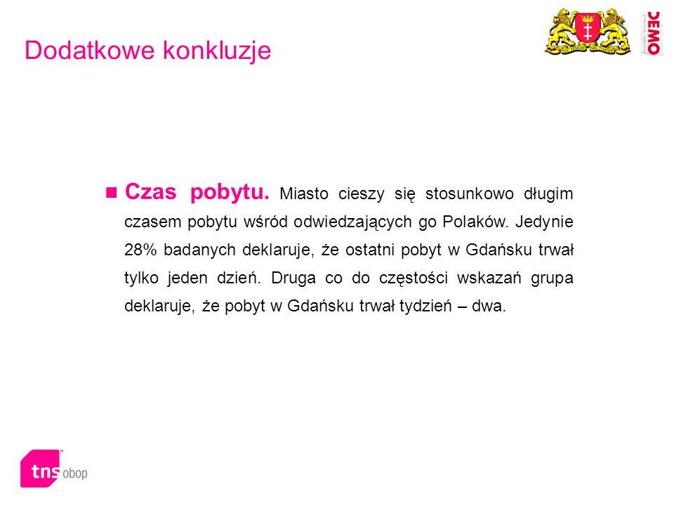 Dodatkowe konkluzje Czas pobytu. Miasto cieszy się stosunkowo długim czasem pobytu wśród odwiedzających go Polaków. Jedynie 28% badanych deklaruje, że