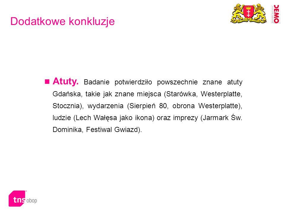 Dodatkowe konkluzje Atuty. Badanie potwierdziło powszechnie znane atuty Gdańska, takie jak znane miejsca (Starówka, Westerplatte, Stocznia), wydarzeni