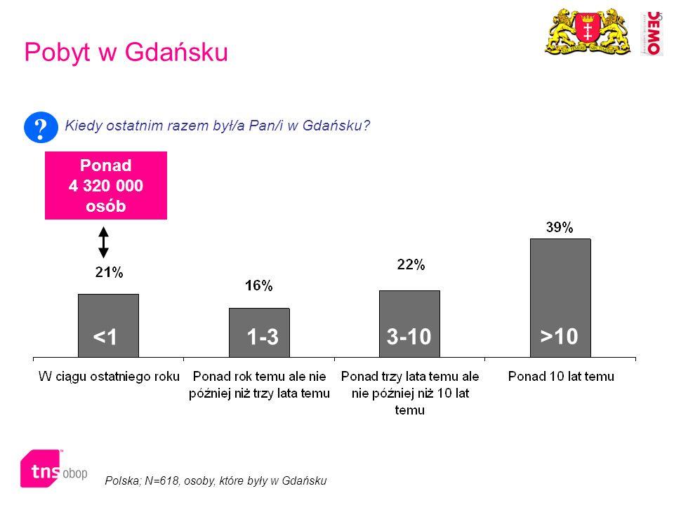 5 Pobyt w Gdańsku Kiedy ostatnim razem był/a Pan/i w Gdańsku? ? Polska; N=618, osoby, które były w Gdańsku <1 1-3 3-10 >10 Ponad 4 320 000 osób