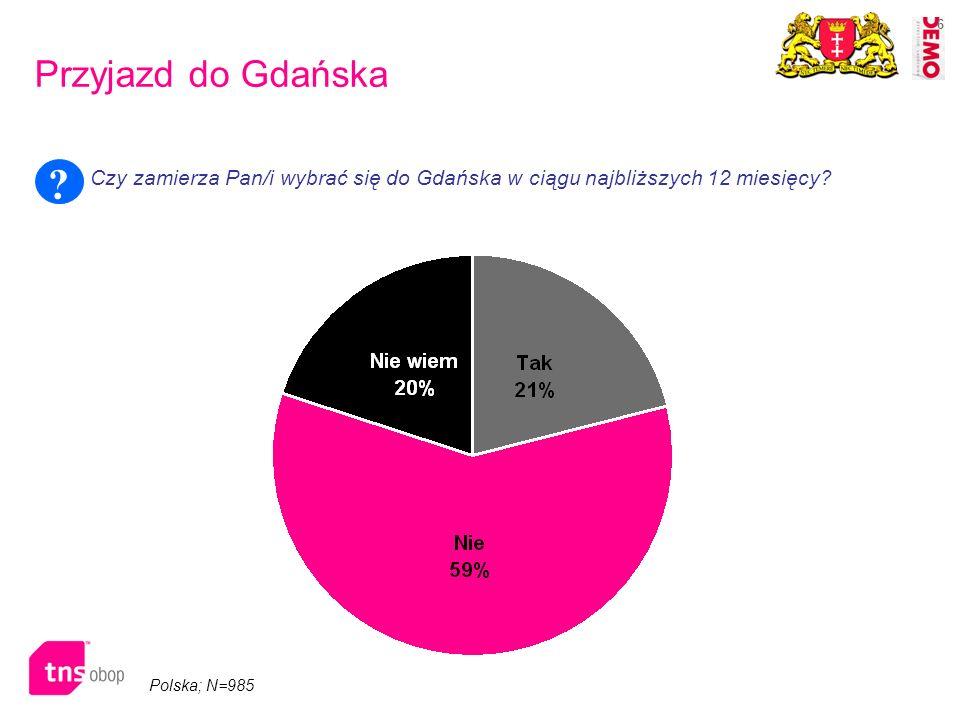 6 Przyjazd do Gdańska Polska; N=985 Czy zamierza Pan/i wybrać się do Gdańska w ciągu najbliższych 12 miesięcy? ?