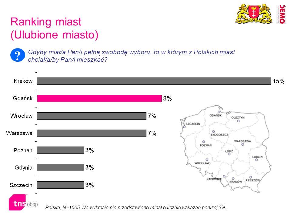 7 Ranking miast (Ulubione miasto) Polska; N=1005. Na wykresie nie przedstawiono miast o liczbie wskazań poniżej 3%. Gdyby miał/a Pan/i pełną swobodę w