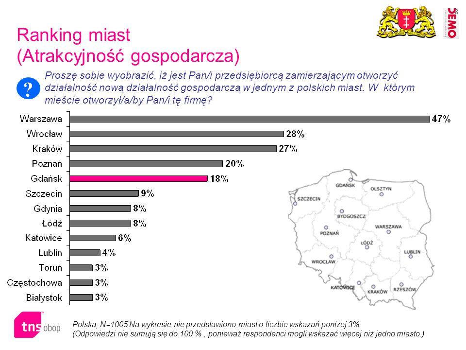 29 Niemcy; N=1018.Na wykresie przedstawiono miasta o łącznej liczbie wskazań powyżej 10 %.
