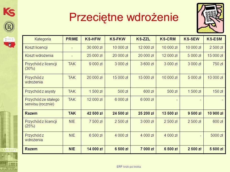 ERP krok po kroku Przeciętne wdrożenie KategoriaPRIMEKS-HFWKS-FKWKS-ZZLKS-CRMKS-SEWKS-ESM Koszt licencji-30 000 zł10 000 zł12 000 zł10 000 zł 2 500 zł