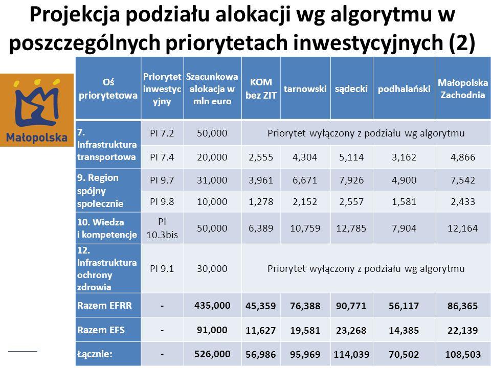 Projekcja podziału alokacji wg algorytmu w poszczególnych priorytetach inwestycyjnych (2) Oś priorytetowa Priorytet inwestyc yjny Szacunkowa alokacja
