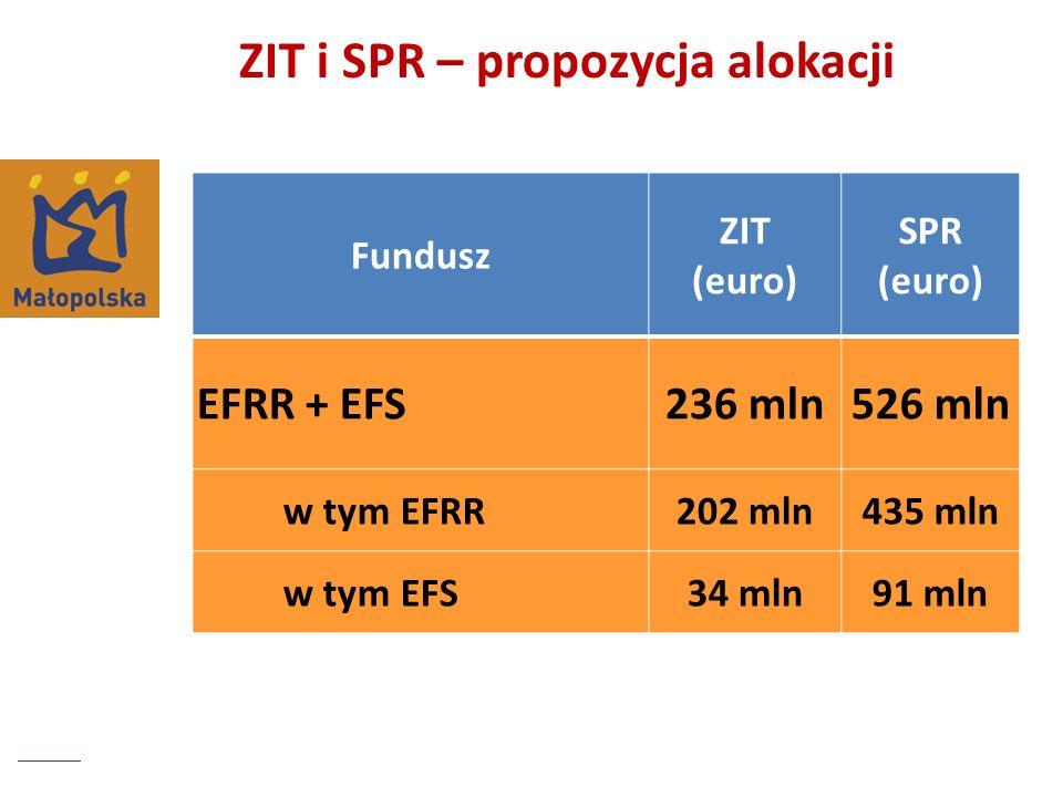 Założenia łączne traktowanie puli środków zarezerwowanych na wsparcie subregionów oraz środków przeznaczonych na Zintegrowane Inwestycje Terytorialne próba pogodzenia opcji wyrównawczej z koniecznością jednoczesnego wsparcia regionów silnych gospodarczo – wydzielenie obszaru ZIT z KOM (Metropolia Krakowska) przydzielenie Metropolii Krakowskiej niemal wyłącznie środków przeznaczonych na ZIT (wartość wskazana z poziomu krajowego) przeznaczenie alokacji subregionalnej dla pozostałej części regionu kwoty: Zintegrowane Inwestycje Terytorialne – 236 mln euro alokacja subregionalna – 526 mln euro; w tym alokacja na drogi subregionalne – 50 mln euro i na infrastrukturę ochrony zdrowia o znaczeniu subregionalnym – 30 mln euro Prezentowany podział alokacji nie uwzględnia się kwot na drogi i ochronę zdrowia – co wynika z ustaleń ze starostami, aby podjąć próbę podziału tych środków w drodze konsensusu przedstawicieli samorządu powiatowego