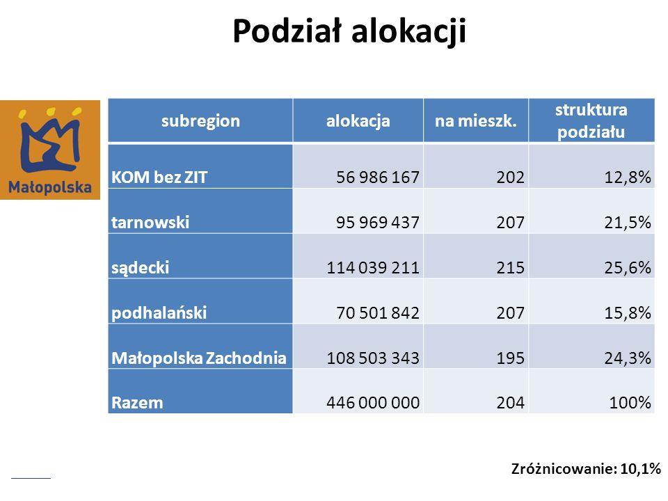 Zróżnicowanie: 10,1% Podział alokacji subregionalokacjana mieszk. struktura podziału KOM bez ZIT56 986 16720212,8% tarnowski95 969 43720721,5% sądecki