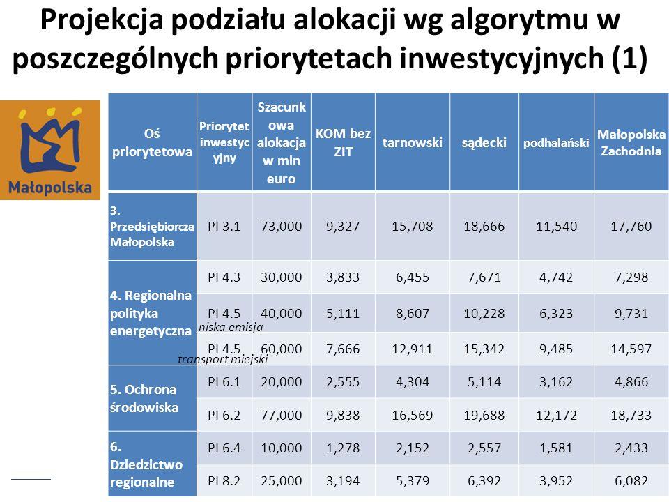 Projekcja podziału alokacji wg algorytmu w poszczególnych priorytetach inwestycyjnych (2) Oś priorytetowa Priorytet inwestyc yjny Szacunkowa alokacja w mln euro KOM bez ZIT tarnowski sądecki podhalański Małopolska Zachodnia 7.
