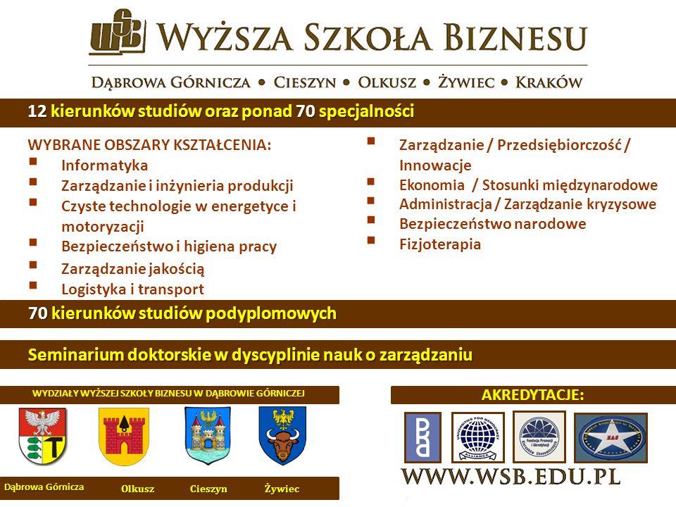 WYBRANE OBSZARY KSZTAŁCENIA: Informatyka Zarządzanie i inżynieria produkcji Czyste technologie w energetyce i motoryzacji Bezpieczeństwo i higiena pracy Zarządzanie jakością Logistyka i transport Zarządzanie / Przedsiębiorczość / Innowacje Ekonomia / Stosunki międzynarodowe Administracja / Zarządzanie kryzysowe Bezpieczeństwo narodowe Fizjoterapia 12 kierunków studiów oraz ponad 70 specjalności Dąbrowa Górnicza CieszynŻywiecOlkusz AKREDYTACJE: WYDZIAŁY WYŻSZEJ SZKOŁY BIZNESU W DĄBROWIE GÓRNICZEJ 70 kierunków studiów podyplomowych Seminarium doktorskie w dyscyplinie nauk o zarządzaniu