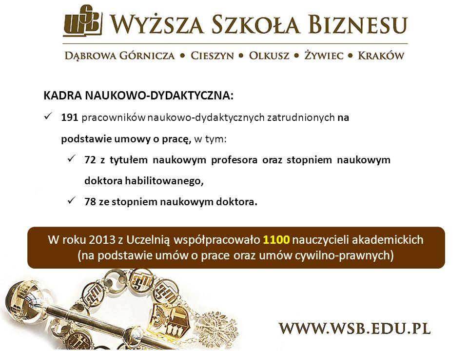 KADRA NAUKOWO-DYDAKTYCZNA: 191 pracowników naukowo-dydaktycznych zatrudnionych na podstawie umowy o pracę, w tym: 72 z tytułem naukowym profesora oraz stopniem naukowym doktora habilitowanego, 78 ze stopniem naukowym doktora.