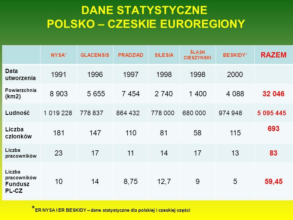 DANE STATYSTYCZNE POLSKO – CZESKIE EUROREGIONY * ER NYSA I ER BESKIDY – dane statystyczne dla polskiej i czeskiej części NYSA*GLACENSISPRADZIADSILESIA