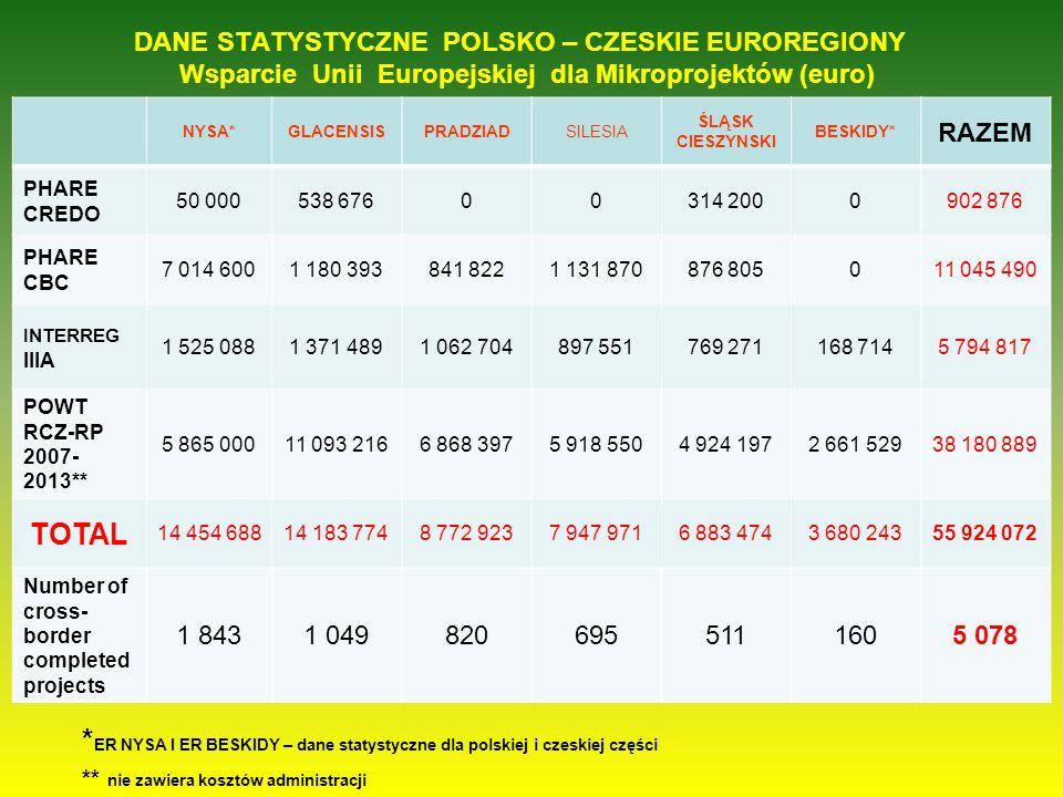 DANE STATYSTYCZNE POLSKO – CZESKIE EUROREGIONY Wsparcie Unii Europejskiej dla Mikroprojektów (euro) NYSA*GLACENSISPRADZIADSILESIA ŚLĄSK CIESZYNSKI BES