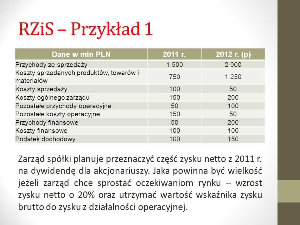 RZiS – Przykład 1 Dane w mln PLN 2011 r.2012 r. (p) Przychody ze sprzedaży1 5002 000 Koszty sprzedanych produktów, towarów i materiałów 7501 250 Koszt