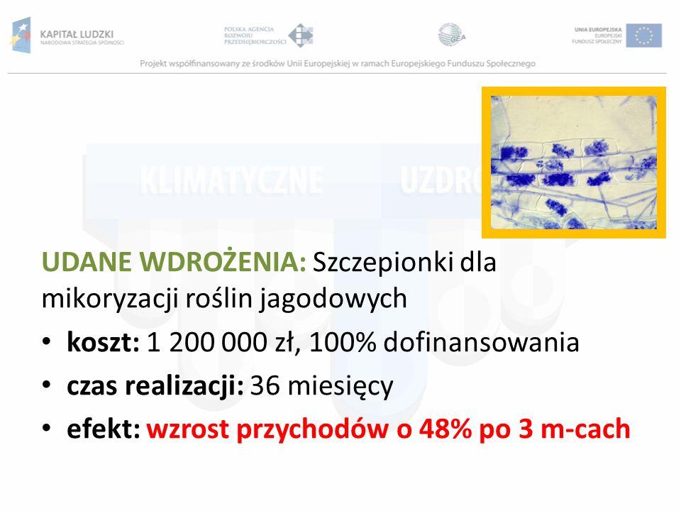 UDANE WDROŻENIA: Szczepionki dla mikoryzacji roślin jagodowych koszt: 1 200 000 zł, 100% dofinansowania czas realizacji: 36 miesięcy efekt: wzrost prz