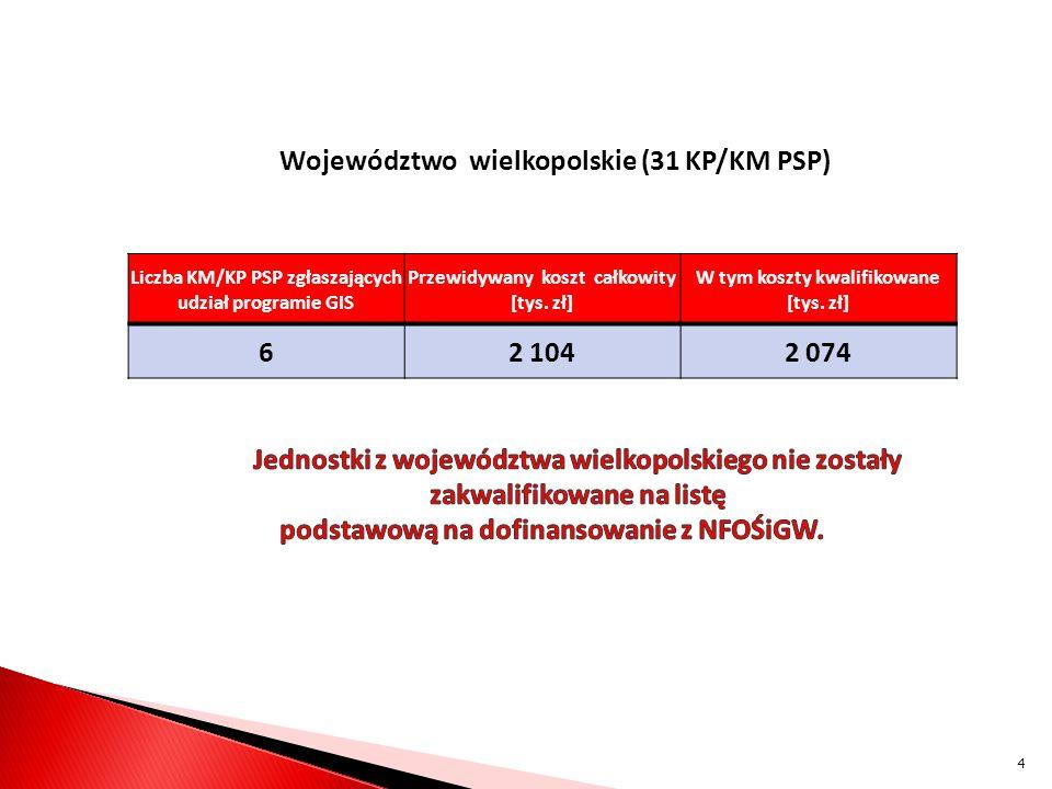 Województwo wielkopolskie (31 KP/KM PSP) Liczba KM/KP PSP zgłaszających udział programie GIS Przewidywany koszt całkowity [tys.
