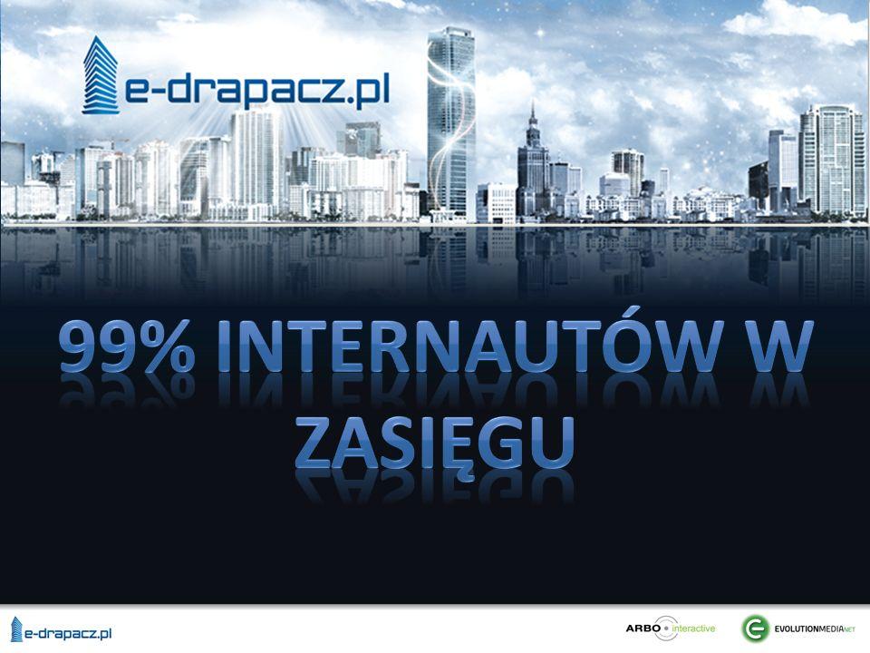 E-drapacz to unikalny produkt zasięgowy, którego podstawą jest wspólna oferta reklamowa czołowych sieci reklamy internetowej tj.