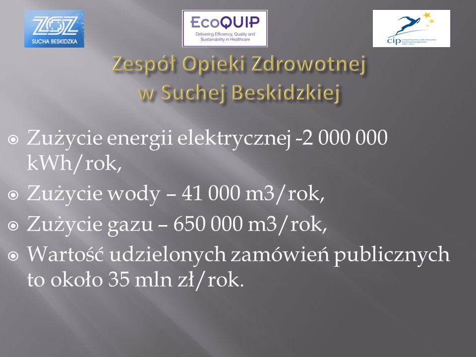 Zużycie energii elektrycznej -2 000 000 kWh/rok, Zużycie wody – 41 000 m3/rok, Zużycie gazu – 650 000 m3/rok, Wartość udzielonych zamówień publicznych