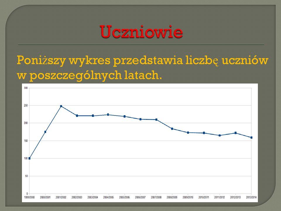 Poni ż szy wykres przedstawia liczb ę uczniów w poszczególnych latach.