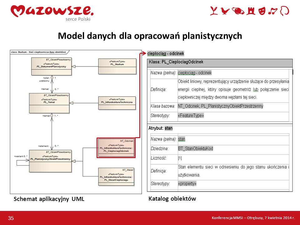 35 Model danych dla opracowań planistycznych Schemat aplikacyjny UML Katalog obiektów Konferencja MMSI – Otrębusy, 7 kwietnia 2014 r.