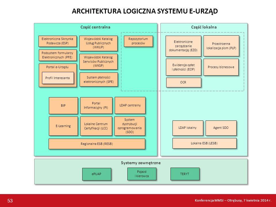 Systemy zewnętrzne Część lokalna Część centralna 53 ARCHITEKTURA LOGICZNA SYSTEMU E-URZĄD Elektroniczna Skrzynka Podawcza (ESP) Podsystem formularzy E
