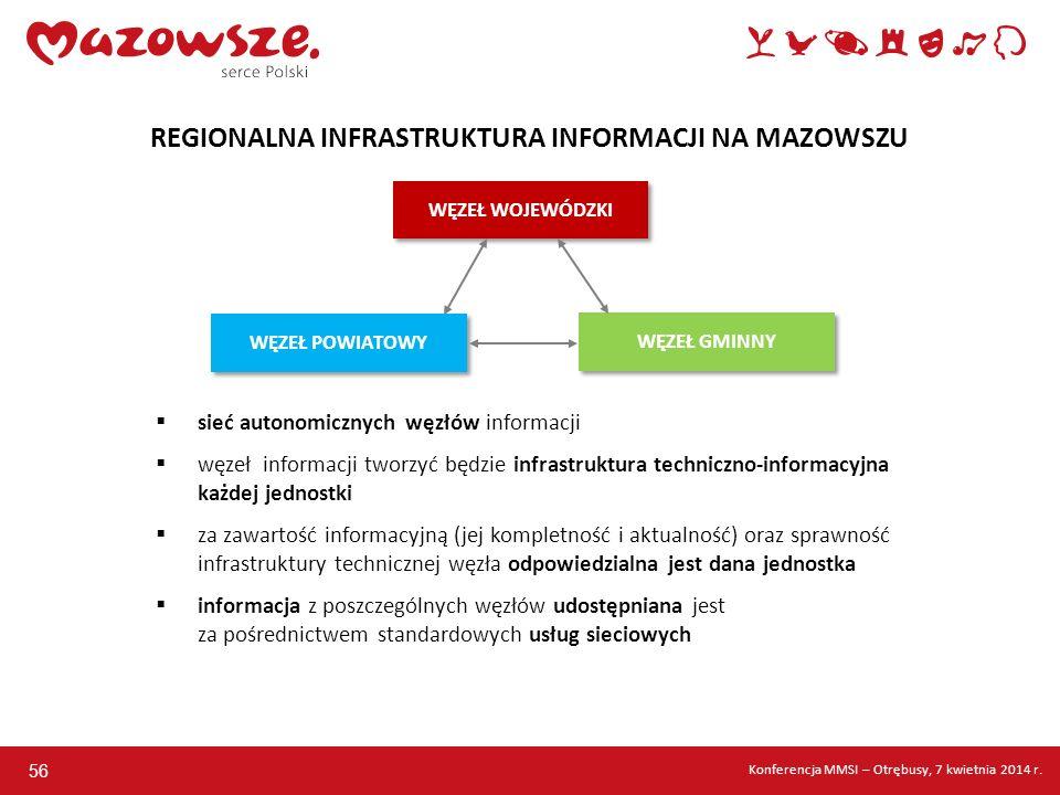 56 WĘZEŁ WOJEWÓDZKI WĘZEŁ GMINNY WĘZEŁ POWIATOWY sieć autonomicznych węzłów informacji węzeł informacji tworzyć będzie infrastruktura techniczno-infor