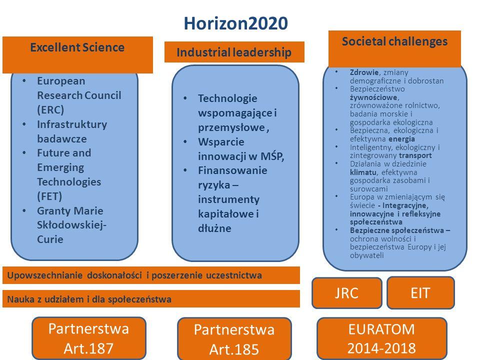 Horizon2020 European Research Council (ERC) Infrastruktury badawcze Future and Emerging Technologies (FET) Granty Marie Skłodowskiej- Curie Technologie wspomagające i przemysłowe, Wsparcie innowacji w MŚP, Finansowanie ryzyka – instrumenty kapitałowe i dłużne Zdrowie, zmiany demograficzne i dobrostan Bezpieczeństwo żywnościowe, zrównoważone rolnictwo, badania morskie i gospodarka ekologiczna Bezpieczna, ekologiczna i efektywna energia Inteligentny, ekologiczny i zintegrowany transport Działania w dziedzinie klimatu, efektywna gospodarka zasobami i surowcami Europa w zmieniającym się świecie - Integracyjne, innowacyjne i refleksyjne społeczeństwa Bezpieczne społeczeństwa – ochrona wolności i bezpieczeństwa Europy i jej obywateli JRC Partnerstwa Art.185 Partnerstwa Art.187 EIT EURATOM 2014-2018 Excellent Science Industrial leadership Societal challenges Upowszechnianie doskonałości i poszerzenie uczestnictwa Nauka z udziałem i dla społeczeństwa