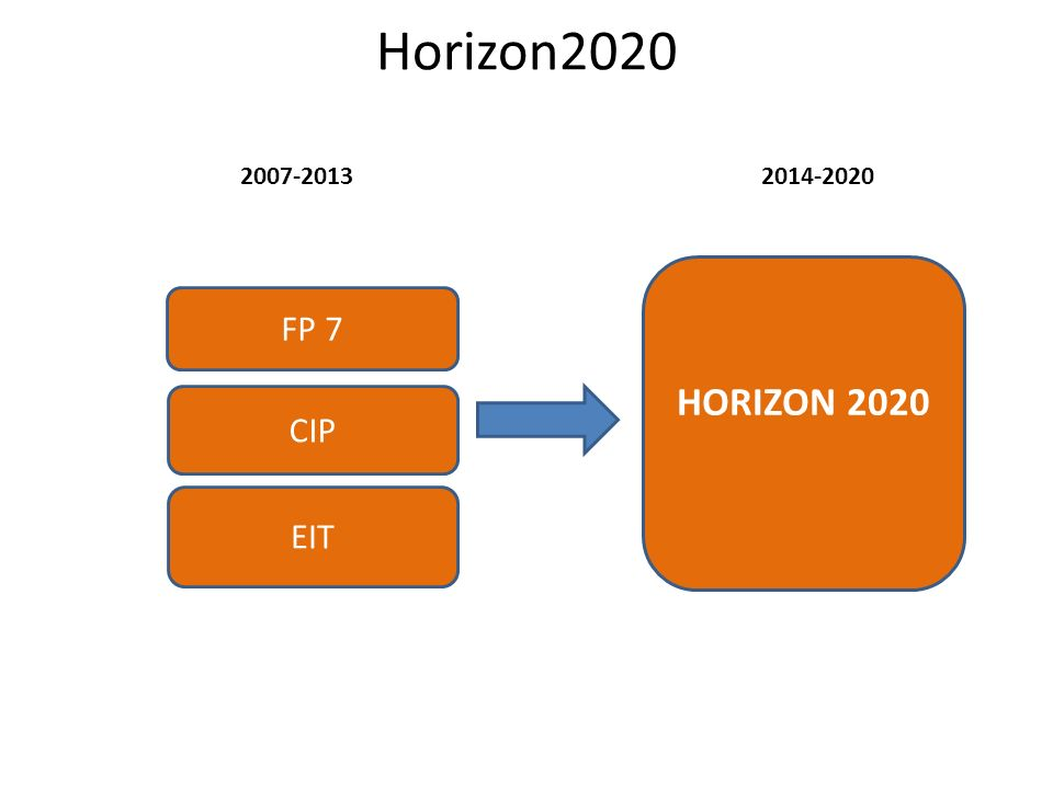 3 Filary Horizon2020 Excellent Science Industrial Leadership Societal Challenges